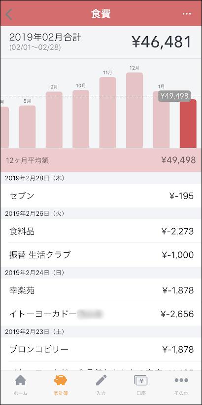 マネーフォワードの食費の月々の棒グラフ画面