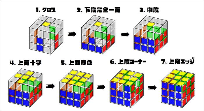 簡易CFOP法の流れの画像