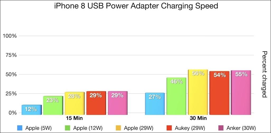 iPhone8の充電速度比較