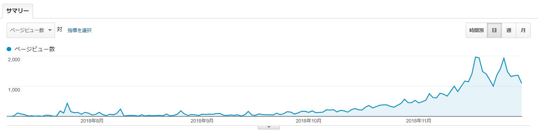 PV数の伸び(5カ月目まで)
