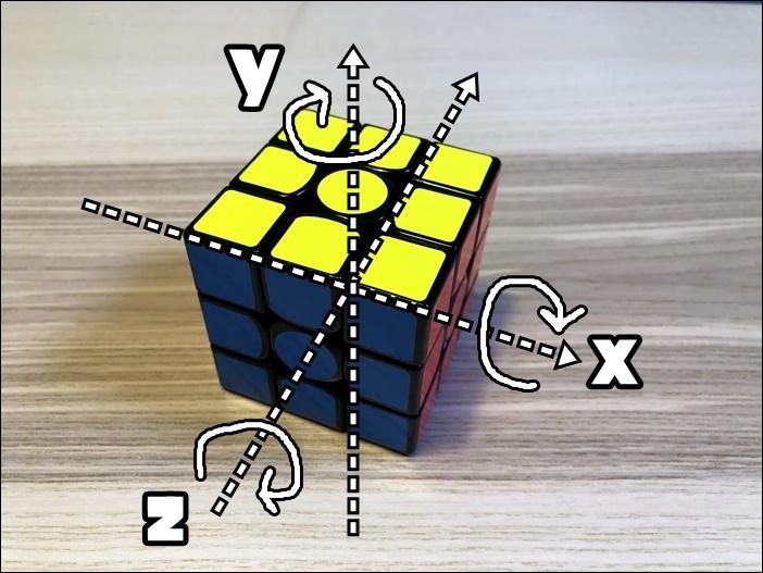 ルービックキューブのXYZ軸