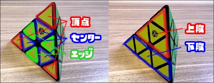 ピラミンクスの各パーツの名称図