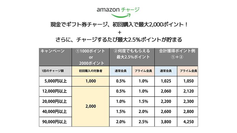 Amazonギフト券チャージのポイント還元表