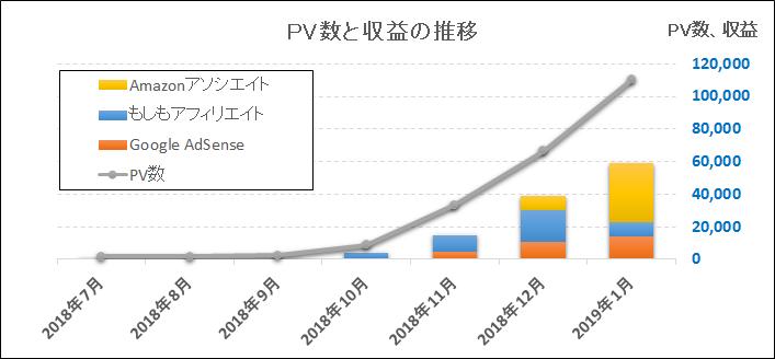 雑記ブログのPV数と収益の推移