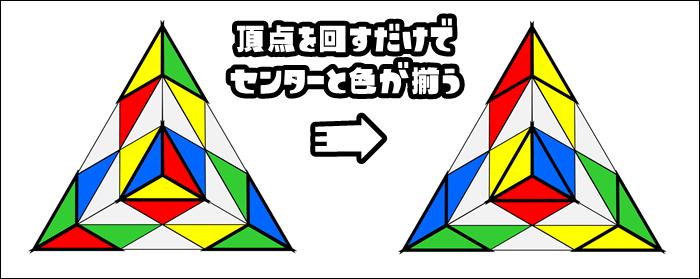 頂点の4箇所の向きを揃える1