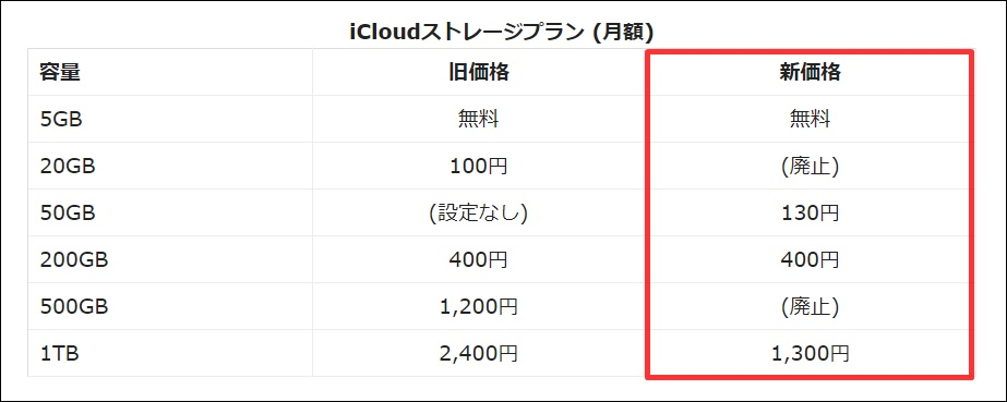 iCloudストレージプランの画像