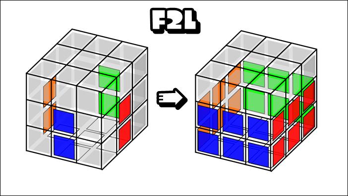 ルービックキューブのF2Lとは