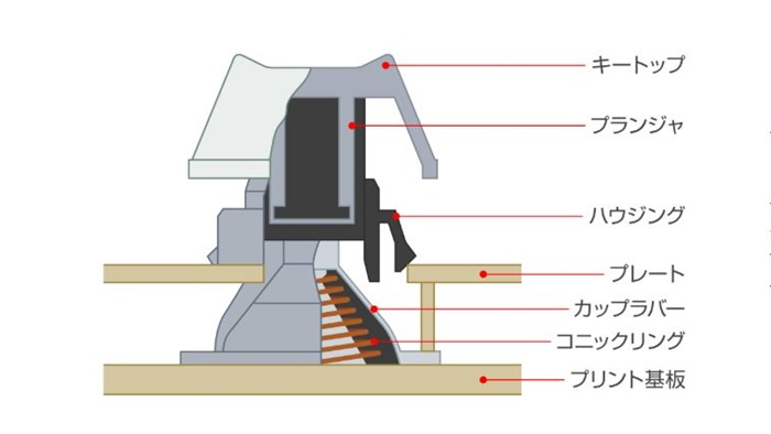 静電容量無接点方式のキー内部構造
