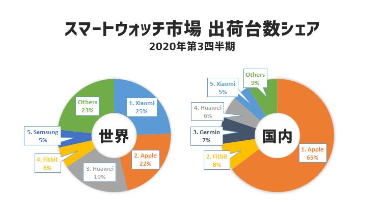 2020年第3四半期のスマートウォッチ市場のトップ5カンパニー出荷台数シェア