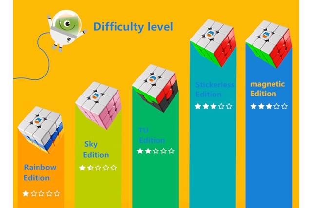 MonsterGoの難易度を表したグラフ