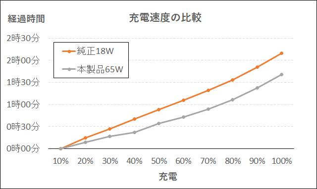 充電速度を比較したグラフ