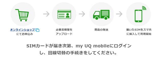 UQモバイルの契約の流れ
