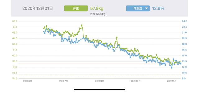 ダイエットアプリあすけんで体重と体脂肪率をグラフ化