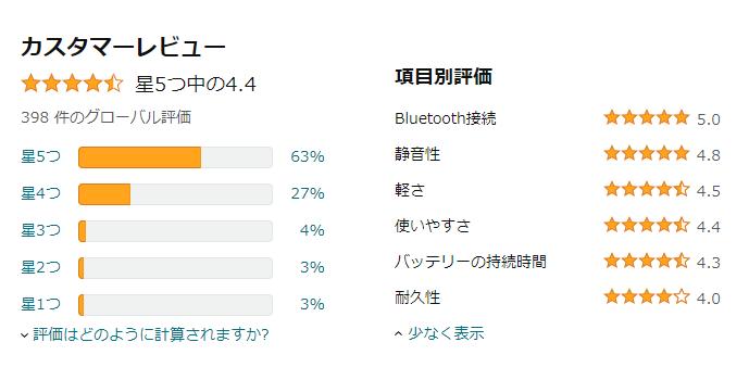 ロジクールK295のAmazonの評価が星4.4の画像